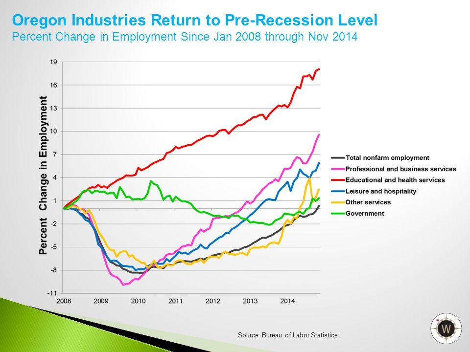 Oregon Industries Return to Pre-Recession Level Percent Change in Employment Since Jan 2008 through Nov 2014 Source: Bureau of Labor Statistics