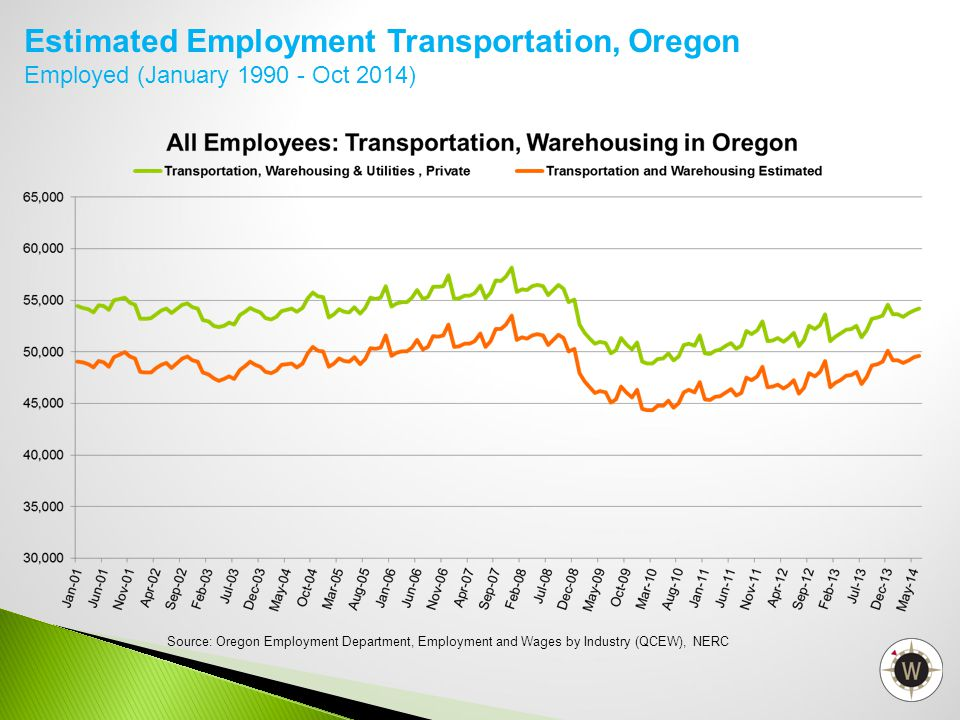 Estimated Employment Transportation, Oregon Employed (January 1990 - Oct 2014) Source: Oregon Employment Department, Employment and Wages by Industry