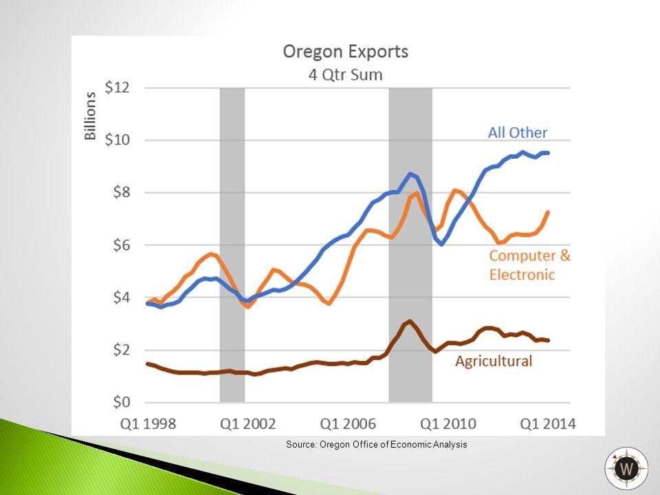 Source: Oregon Office of Economic Analysis