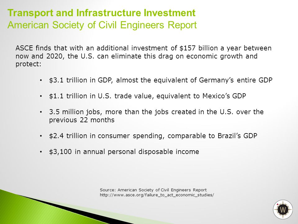 ASCE finds that with an additional investment of $157 billion a year between now and 2020, the U.S.