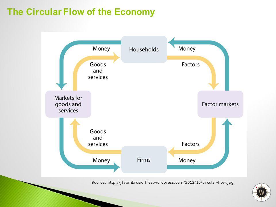 The Circular Flow of the Economy Source: http://jfvambrosio.files.wordpress.com/2013/10/circular-flow.jpg
