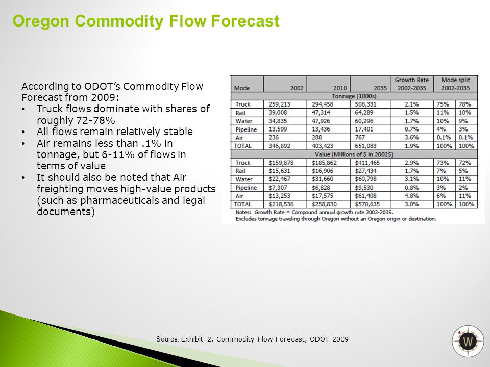 According to ODOT's Commodity Flow Forecast from 2009: Truck flows dominate with shares of roughly 72-78% All flows remain relatively stable Air remai