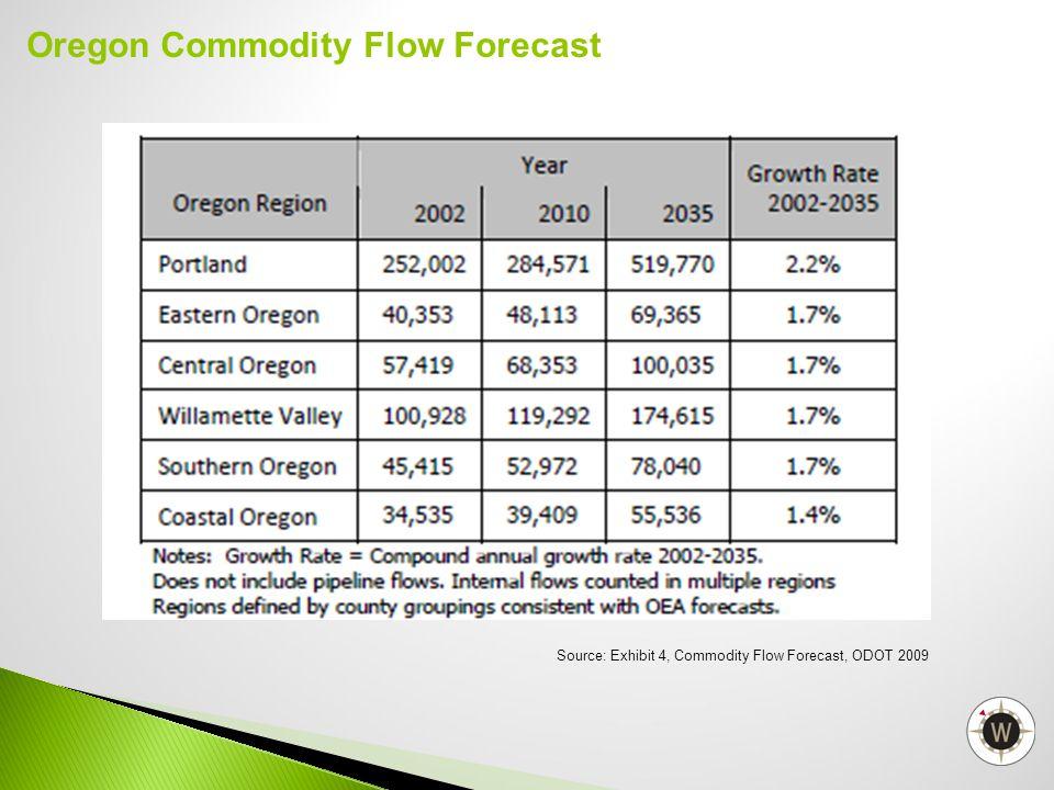 Source: Exhibit 4, Commodity Flow Forecast, ODOT 2009 Oregon Commodity Flow Forecast
