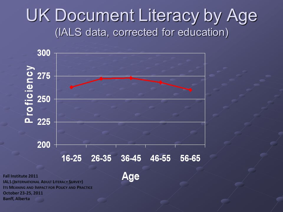UK Document Literacy by Age (IALS data, corrected for education)