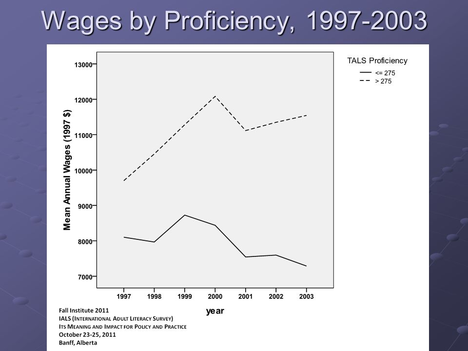 Wages by Proficiency, 1997-2003