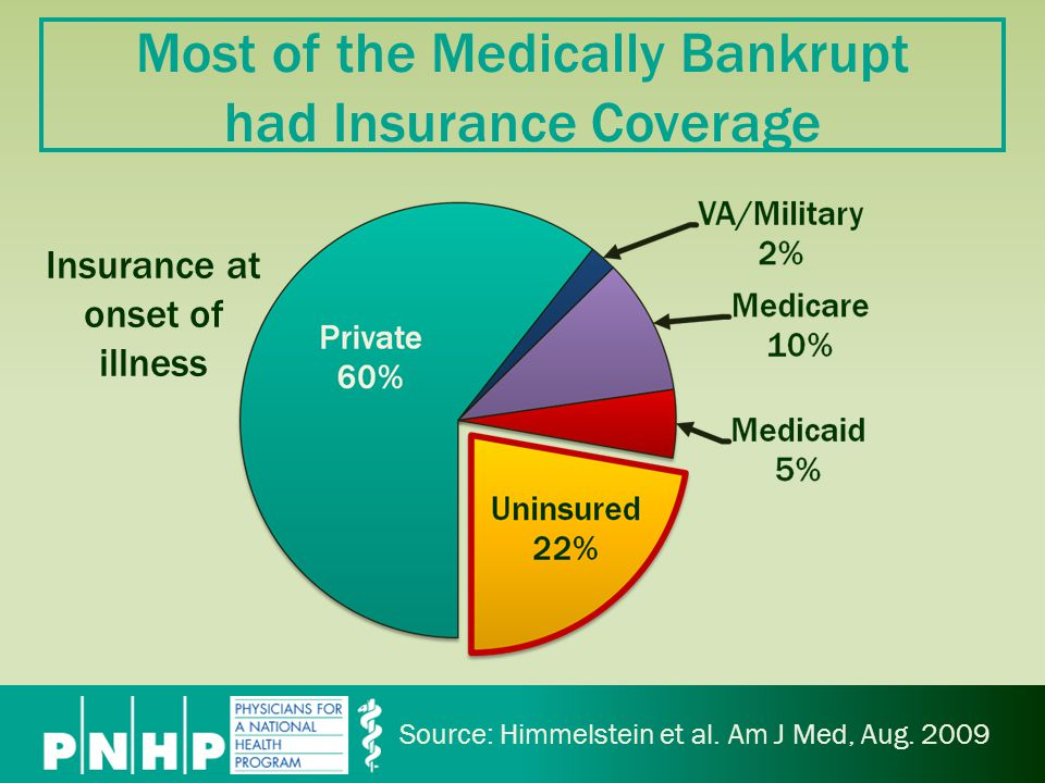 Most of the Medically Bankrupt had Insurance Coverage Source: Himmelstein et al.