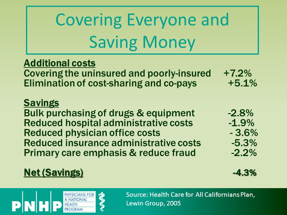 Covering Everyone and Saving Money Additional costs Covering the uninsured and poorly-insured +7.2% Elimination of cost-sharing and co-pays +5.1% Savings Bulk purchasing of drugs & equipment -2.8% Reduced hospital administrative costs -1.9% Reduced physician office costs - 3.6% Reduced insurance administrative costs -5.3% Primary care emphasis & reduce fraud -2.2% Net (Savings) -4.3% Source: Health Care for All Californians Plan, Lewin Group, 2005