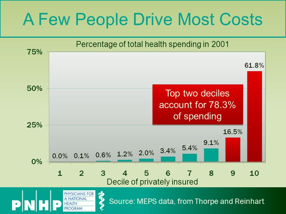 A Few People Drive Most Costs Decile of privately insured Percentage of total health spending in 2001 Source: MEPS data, from Thorpe and Reinhart Top two deciles account for 78.3% of spending