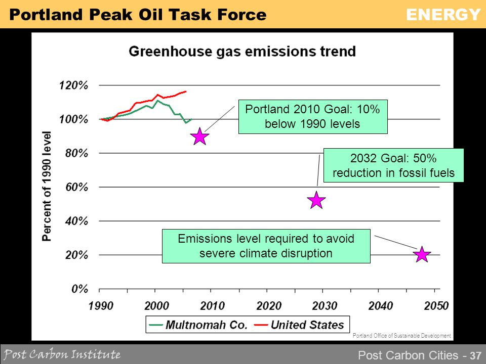 ENERGY Post Carbon Cities - 37 Portland Peak Oil Task Force Portland 2010 Goal: 10% below 1990 levels Emissions level required to avoid severe climate disruption 2032 Goal: 50% reduction in fossil fuels Portland Office of Sustainable Development