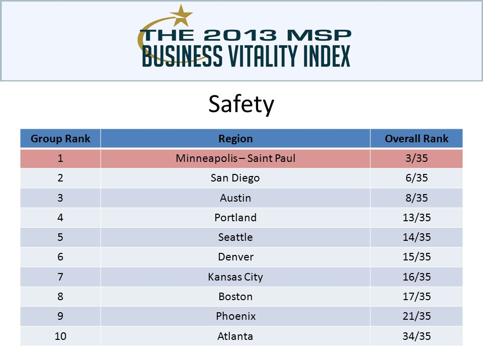Safety Group RankRegionOverall Rank 1Minneapolis – Saint Paul3/35 2San Diego6/35 3Austin8/35 4Portland13/35 5Seattle14/35 6Denver15/35 7Kansas City16/35 8Boston17/35 9Phoenix21/35 10Atlanta34/35