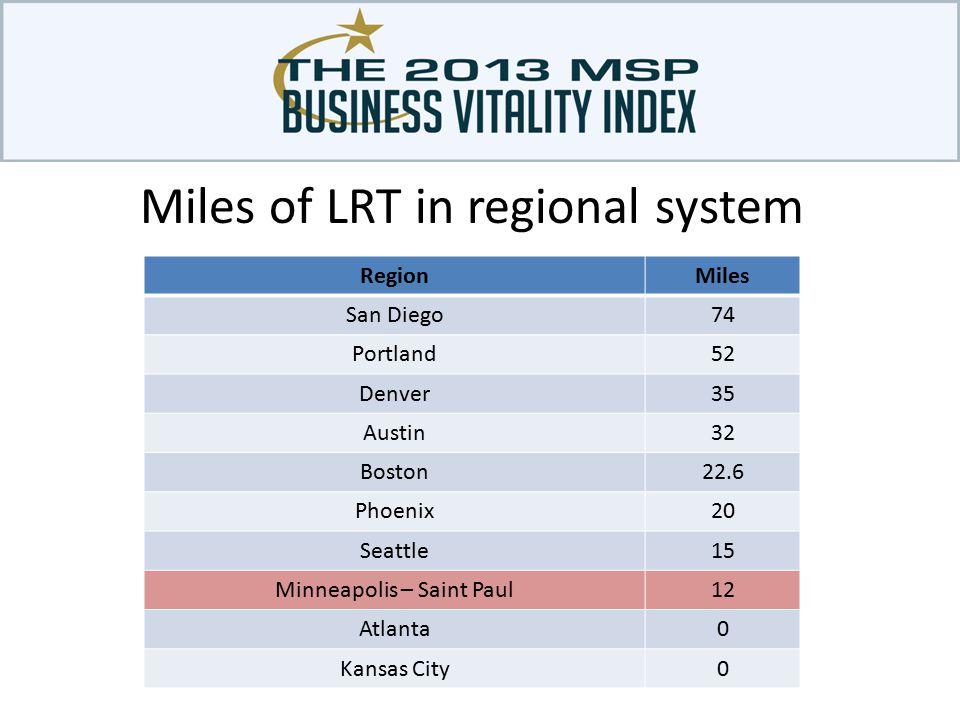 Miles of LRT in regional system RegionMiles San Diego74 Portland52 Denver35 Austin32 Boston22.6 Phoenix20 Seattle15 Minneapolis – Saint Paul12 Atlanta0 Kansas City0