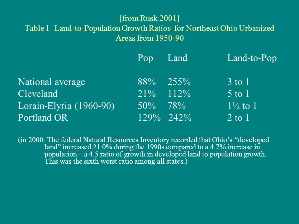 [from Rusk 2001] Table 1 Land-to-Population Growth Ratiosfor Northeast Ohio Urbanized Areas from 1950-90 PopLand Land-to-Pop National average88% 255% 3 to 1 Cleveland 21% 112% 5 to 1 Lorain-Elyria (1960-90) 50% 78% 1½ to 1 Portland OR 129% 242% 2 to 1 (in 2000: The federal Natural Resources Inventory recorded that Ohio's developed land increased 21.0% during the 1990s compared to a 4.7% increase in population – a 4.5 ratio of growth in developed land to population growth.
