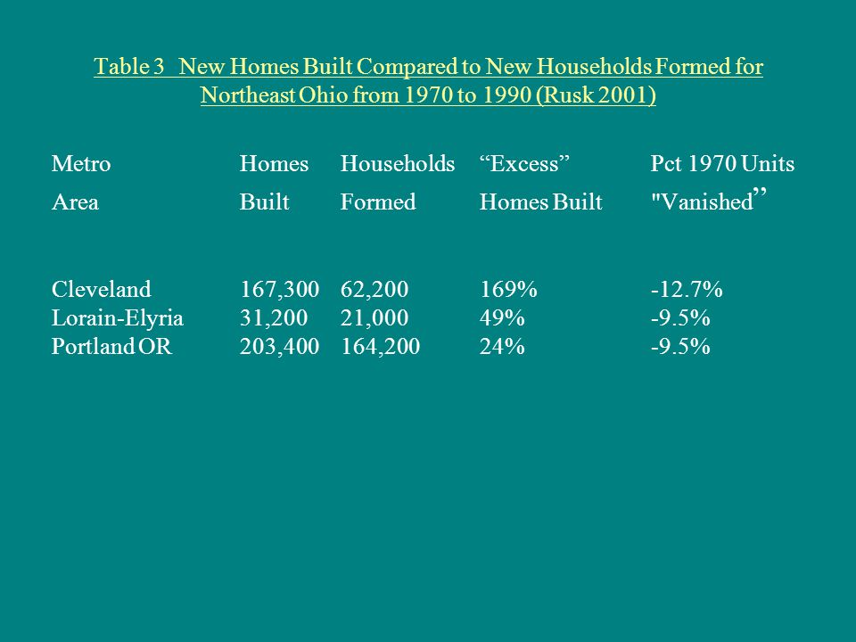 Table 3 New Homes Built Compared to New Households Formed for Northeast Ohio from 1970 to 1990 (Rusk 2001) Metro Homes Households Excess Pct 1970 Units Area Built Formed Homes Built Vanished Cleveland 167,300 62,200 169% -12.7% Lorain-Elyria 31,200 21,000 49% -9.5% Portland OR 203,400 164,200 24% -9.5%