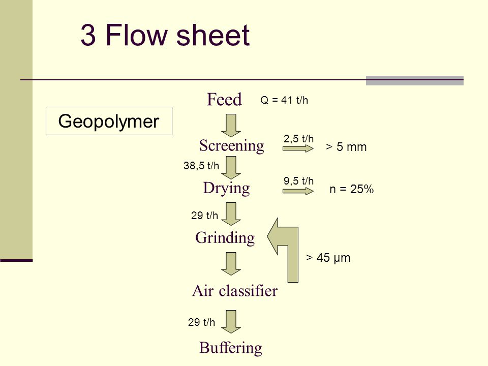 Feed Screening Buffering Air classifier Grinding Drying > 45 µm > 5 mm n = 25% 3 Flow sheet Q = 41 t/h 2,5 t/h 38,5 t/h 29 t/h 9,5 t/h Geopolymer 29 t