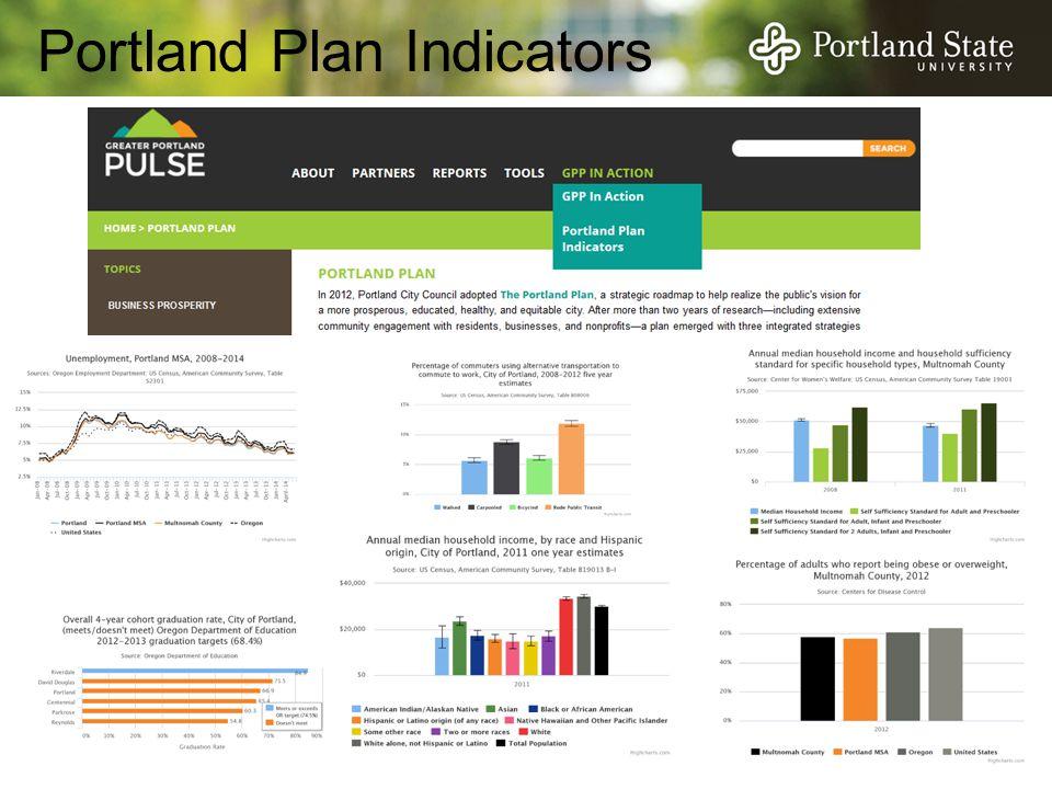 Portland Plan Indicators