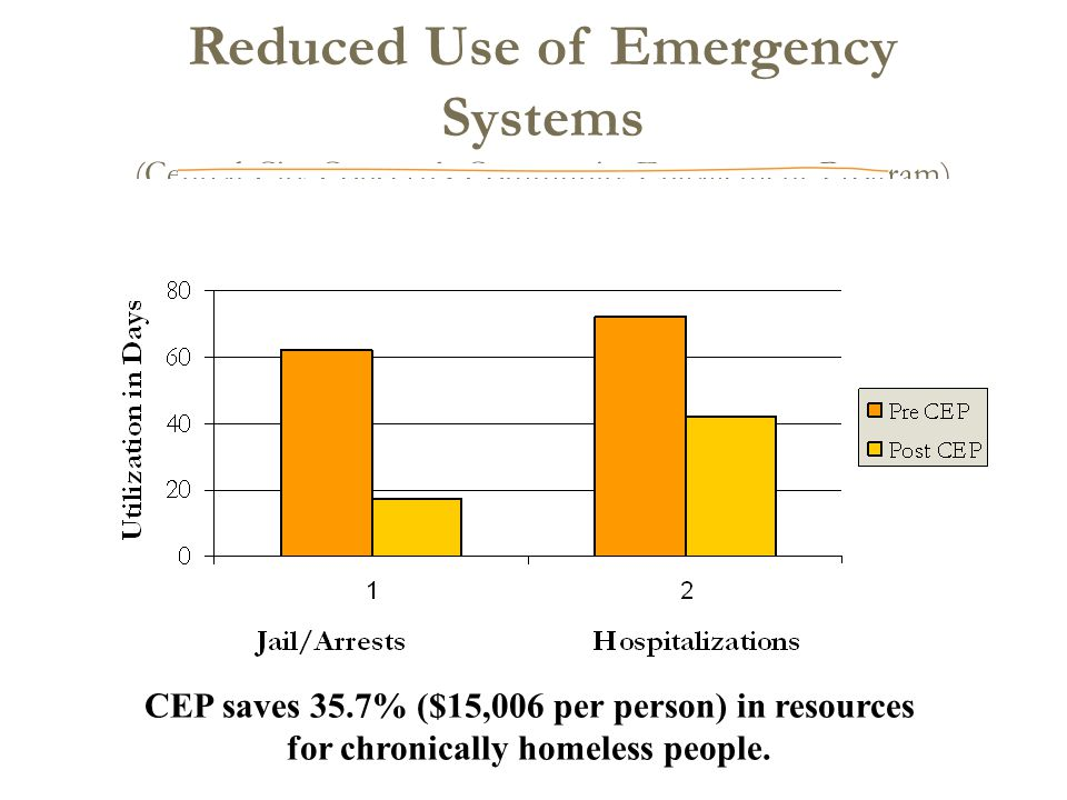 Reduced Use of Emergency Systems (Central City Concern's Community Engagement Program) CEP saves 35.7% ($15,006 per person) in resources for chronically homeless people.