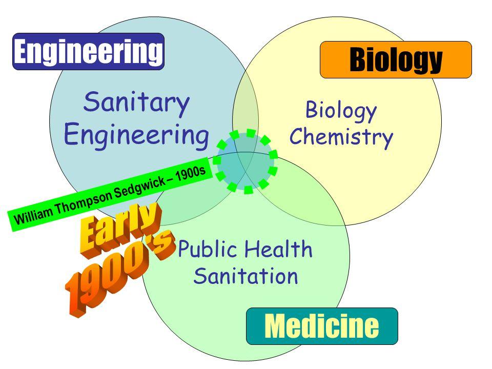 Sanitary Engineering Biology Medicine Biology Chemistry William Thompson Sedgwick – 1900s Public Health Sanitation