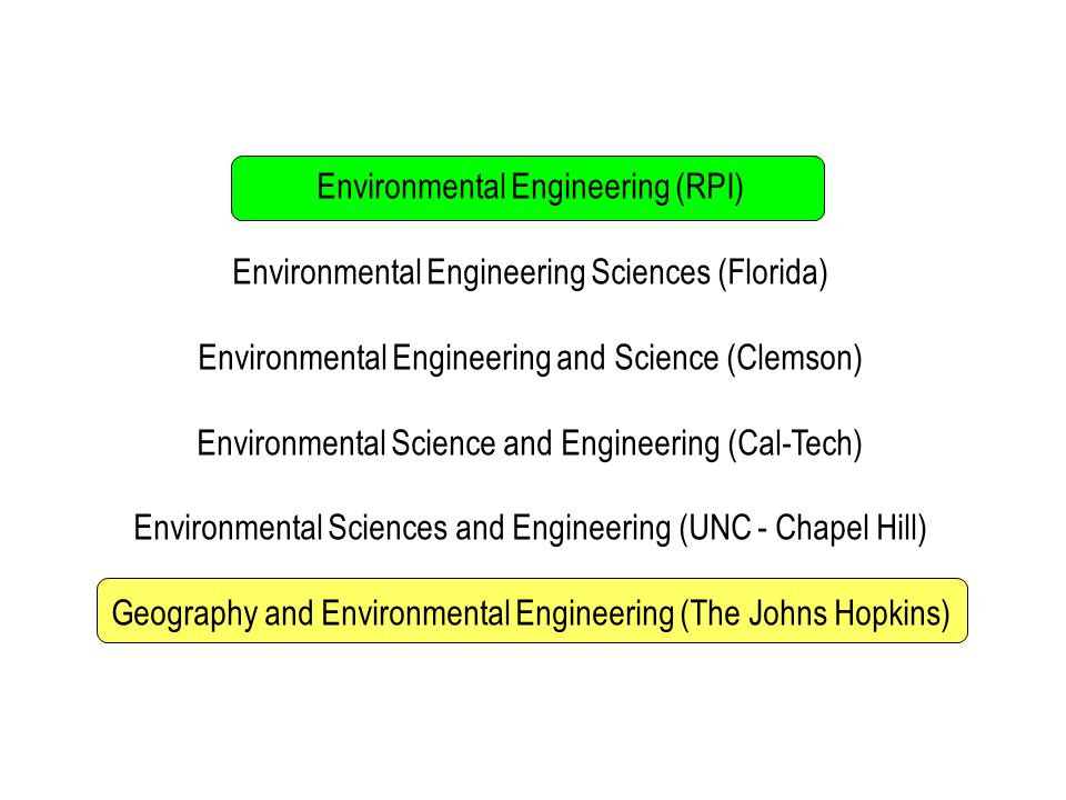 Environmental Engineering (RPI) Environmental Engineering Sciences (Florida) Environmental Engineering and Science (Clemson) Environmental Science and Engineering (Cal-Tech) Environmental Sciences and Engineering (UNC - Chapel Hill) Geography and Environmental Engineering (The Johns Hopkins)