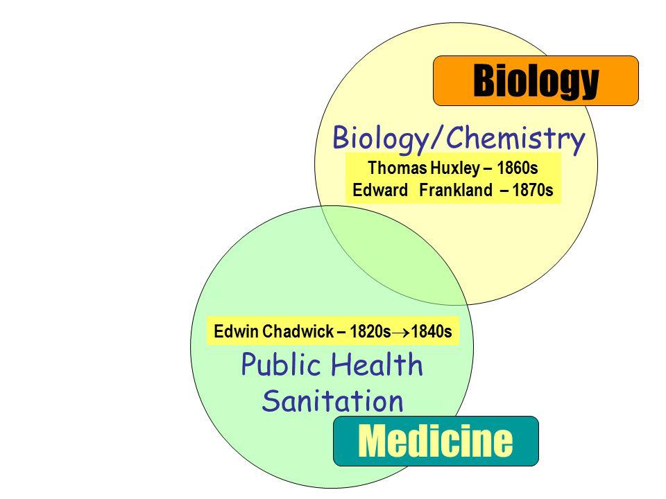 Public Health Sanitation Biology Medicine Thomas Huxley – 1860s Edward Frankland – 1870s Edwin Chadwick – 1820s  1840s Biology/Chemistry