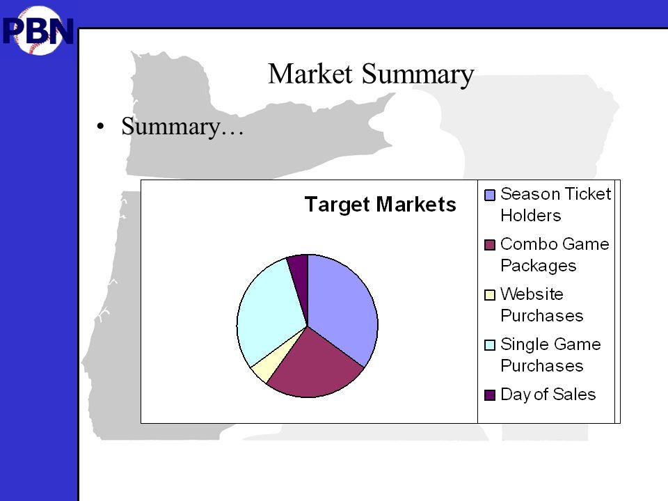 Market Summary Summary…