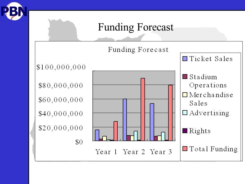 Funding Forecast