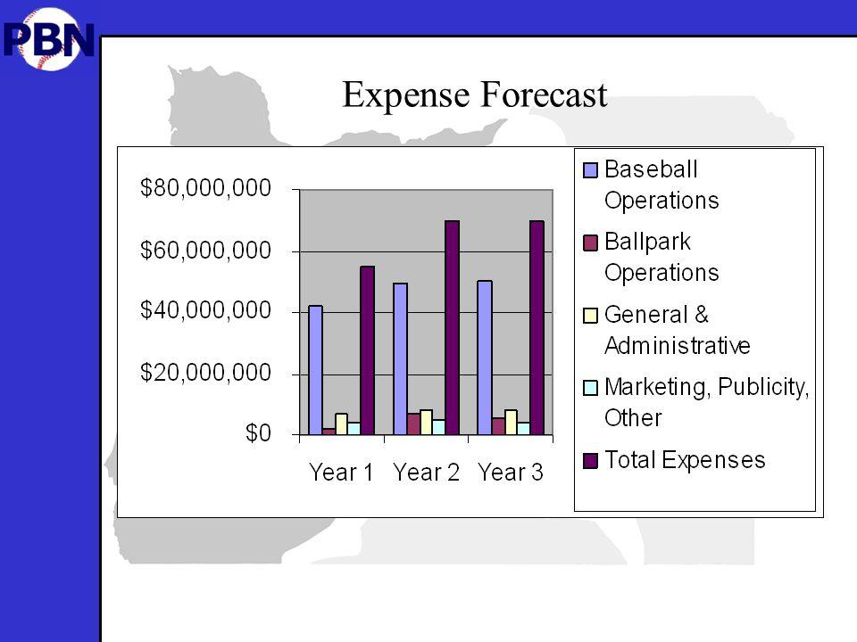 Expense Forecast
