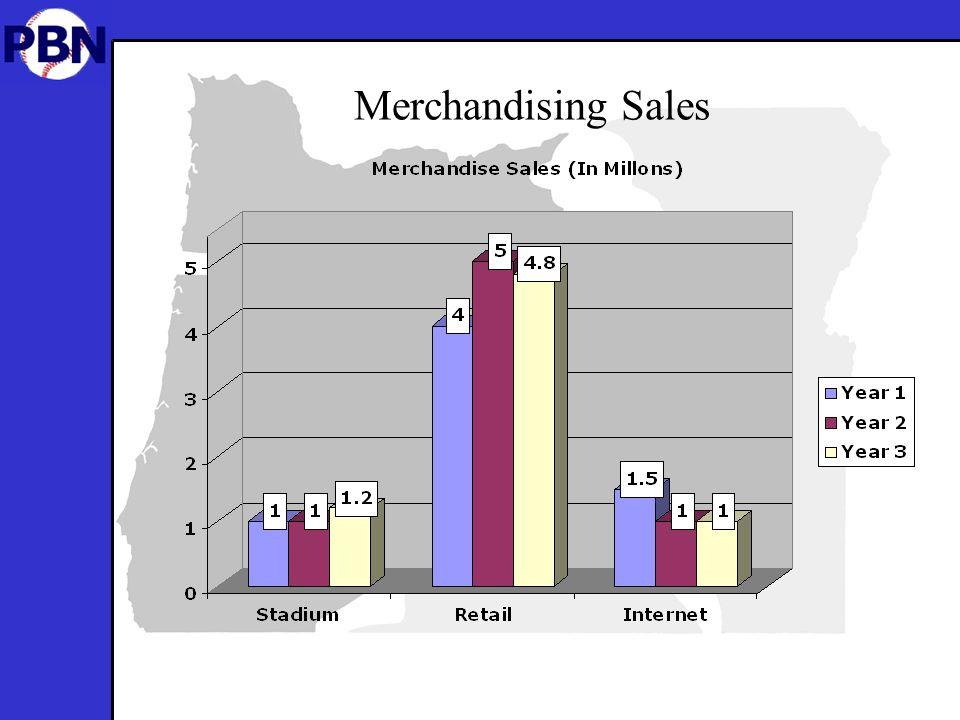 Merchandising Sales