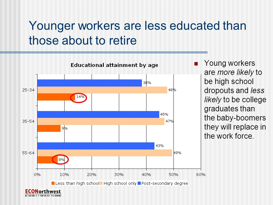 Younger workers are less educated than those about to retire Young workers are more likely to be high school dropouts and less likely to be college graduates than the baby-boomers they will replace in the work force.