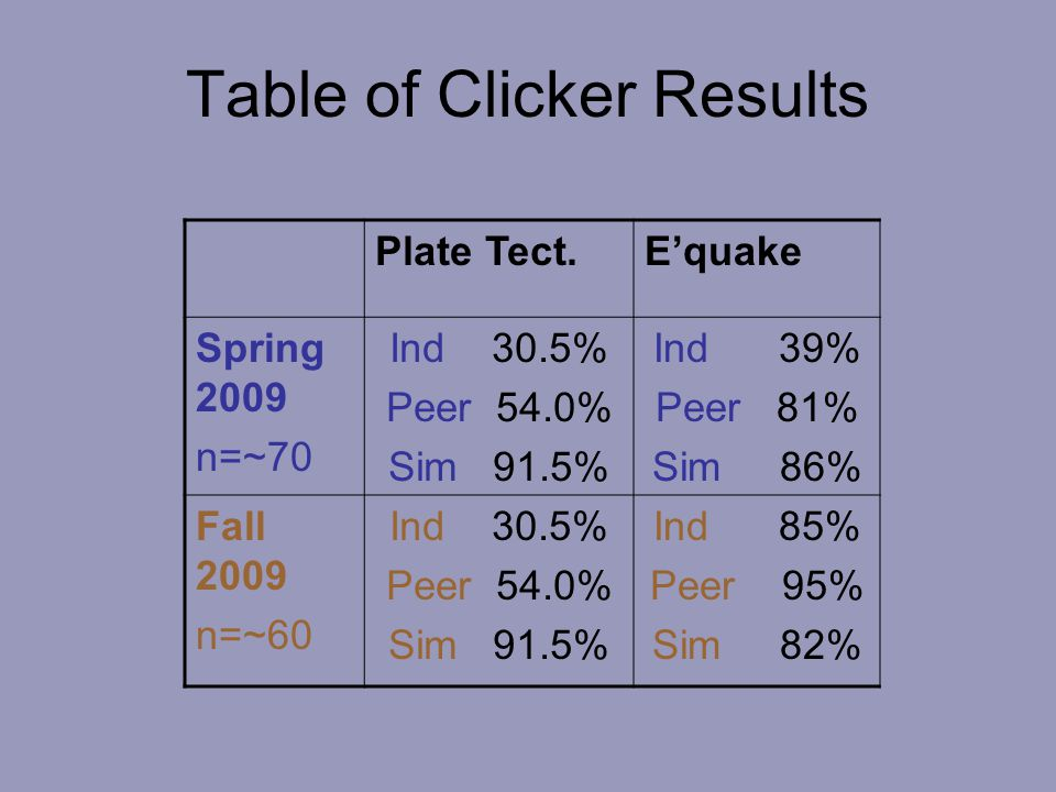 Table of Clicker Results Plate Tect.E'quake Spring 2009 n=~70 Ind 30.5% Peer 54.0% Sim 91.5% Ind 39% Peer 81% Sim 86% Fall 2009 n=~60 Ind 30.5% Peer 54.0% Sim 91.5% Ind 85% Peer 95% Sim 82%