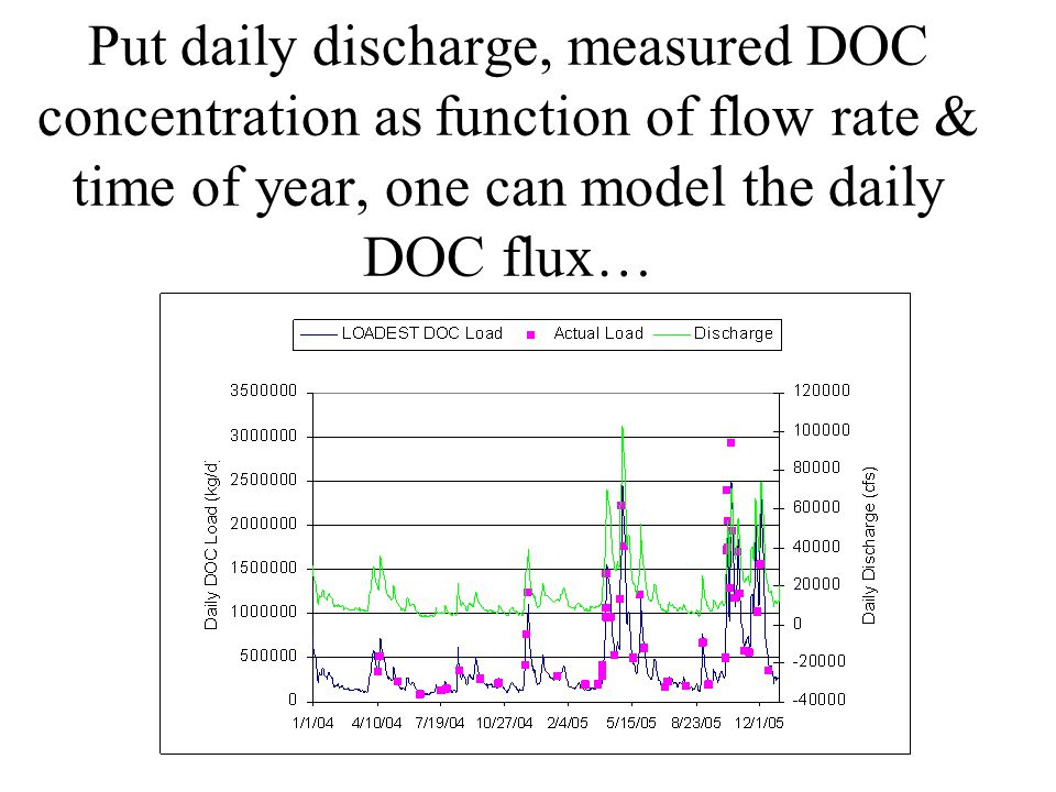 Put daily discharge, measured DOC concentration as function of flow rate & time of year, one can model the daily DOC flux…