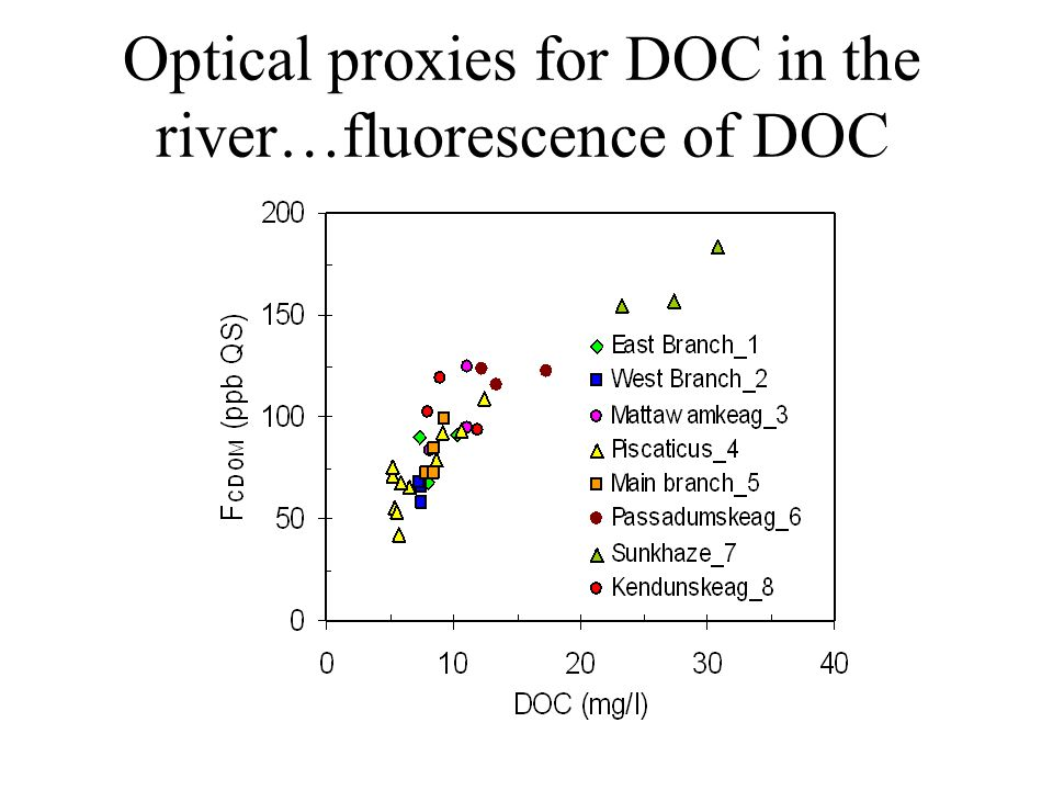 Optical proxies for DOC in the river…fluorescence of DOC