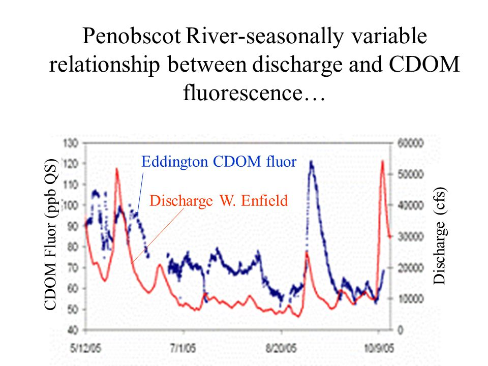 Penobscot River-seasonally variable relationship between discharge and CDOM fluorescence… CDOM Fluor (ppb QS) Discharge (cfs) Eddington CDOM fluor Discharge W.