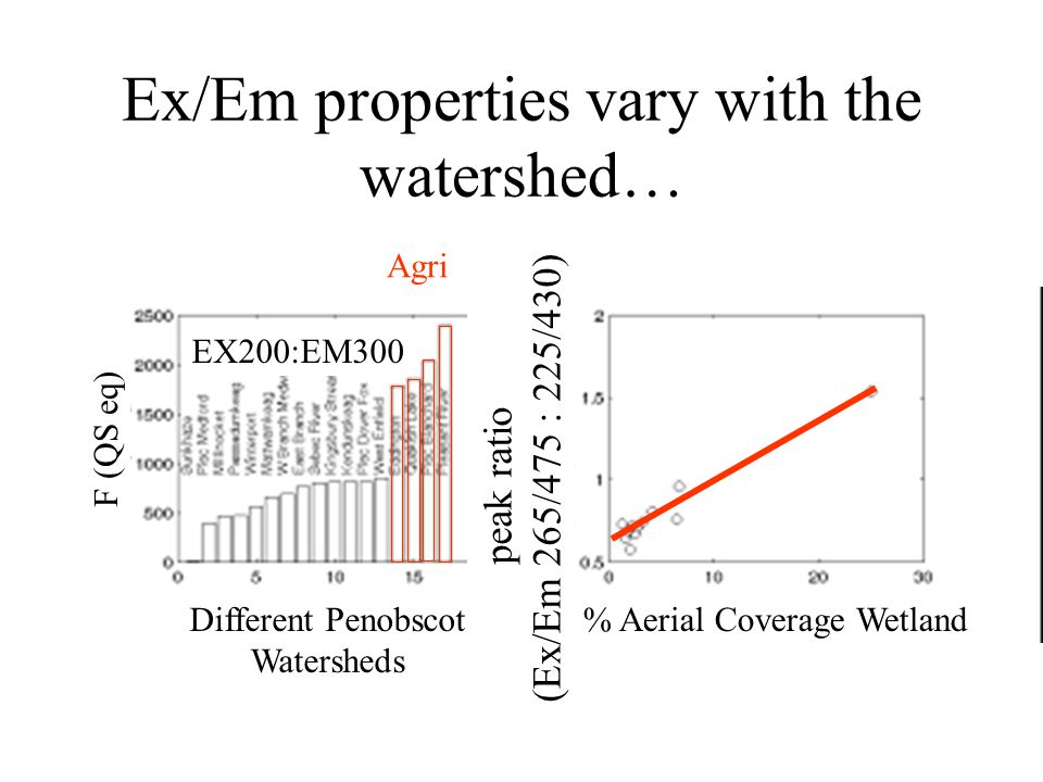 Ex/Em properties vary with the watershed… Different Penobscot Watersheds % Aerial Coverage Wetland peak ratio (Ex/Em 265/475 : 225/430) F (QS eq) EX200:EM300 Agri