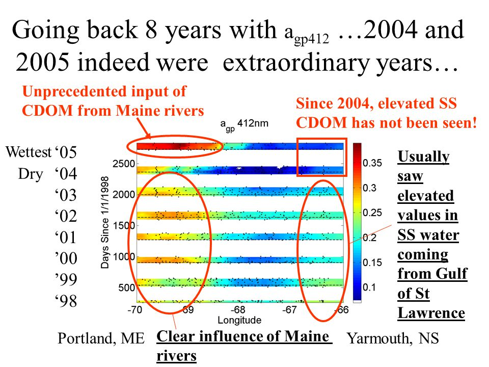 Going back 8 years with a gp412 …2004 and 2005 indeed were extraordinary years… '05 '04 '03 '02 '01 '00 '99 '98 Portland, MEYarmouth, NS Wettest Dry Usually saw elevated values in SS water coming from Gulf of St Lawrence Clear influence of Maine rivers Since 2004, elevated SS CDOM has not been seen.