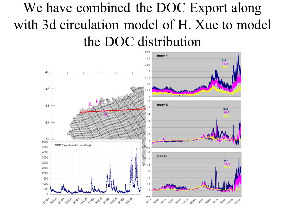 We have combined the DOC Export along with 3d circulation model of H.