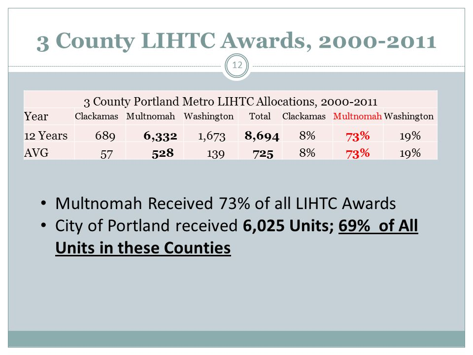3 County LIHTC Awards, 2000-2011 12 3 County Portland Metro LIHTC Allocations, 2000-2011 Year ClackamasMultnomahWashingtonTotalClackamasMultnomahWashington 12 Years 689 6,332 1,673 8,6948%73%19% AVG 57 528 139 7258%73%19% Multnomah Received 73% of all LIHTC Awards City of Portland received 6,025 Units; 69% of All Units in these Counties