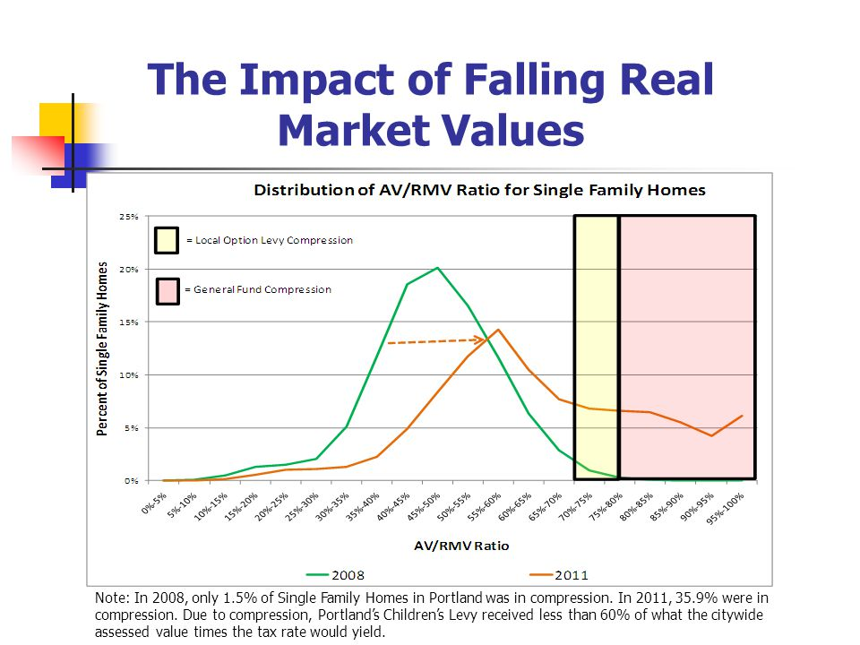 The Impact of Falling Real Market Values Note: In 2008, only 1.5% of Single Family Homes in Portland was in compression.