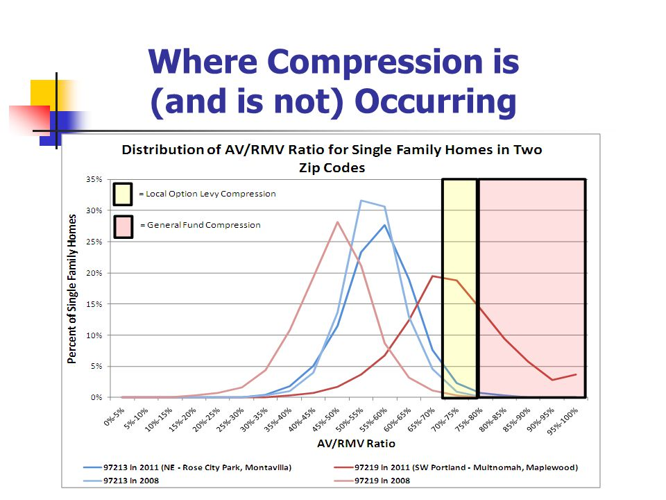 Where Compression is (and is not) Occurring