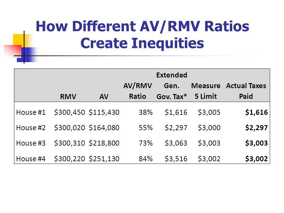 How Different AV/RMV Ratios Create Inequities RMVAV AV/RMV Ratio Extended Gen.