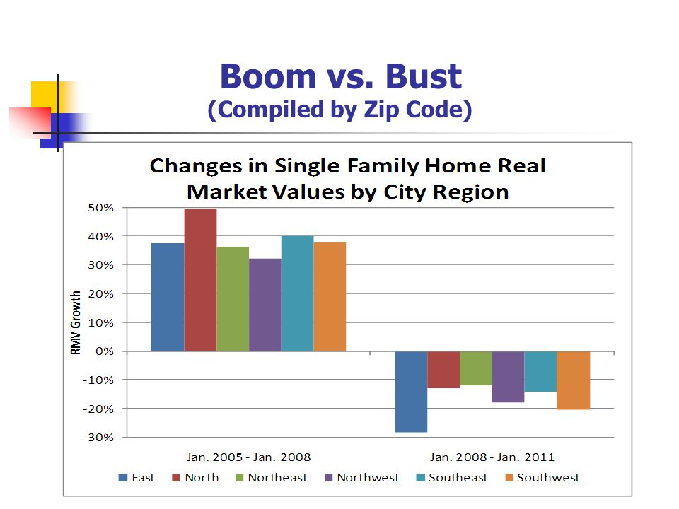 Boom vs. Bust (Compiled by Zip Code)