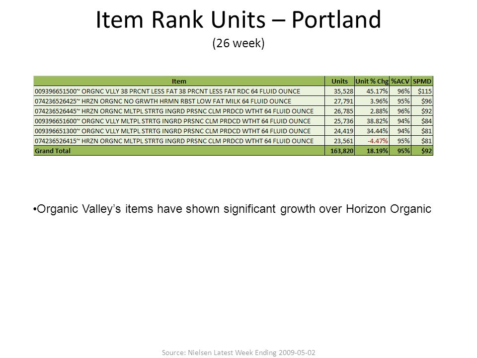 Item Rank Units – Portland (26 week) Organic Valley's items have shown significant growth over Horizon Organic Source: Nielsen Latest Week Ending 2009-05-02