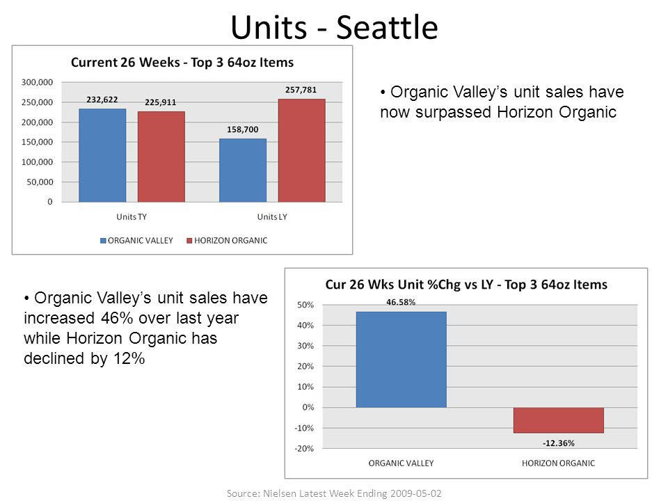 Units - Seattle Organic Valley's unit sales have increased 46% over last year while Horizon Organic has declined by 12% Organic Valley's unit sales have now surpassed Horizon Organic Source: Nielsen Latest Week Ending 2009-05-02