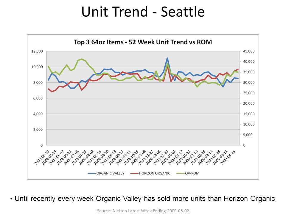 Unit Trend - Seattle Until recently every week Organic Valley has sold more units than Horizon Organic Source: Nielsen Latest Week Ending 2009-05-02