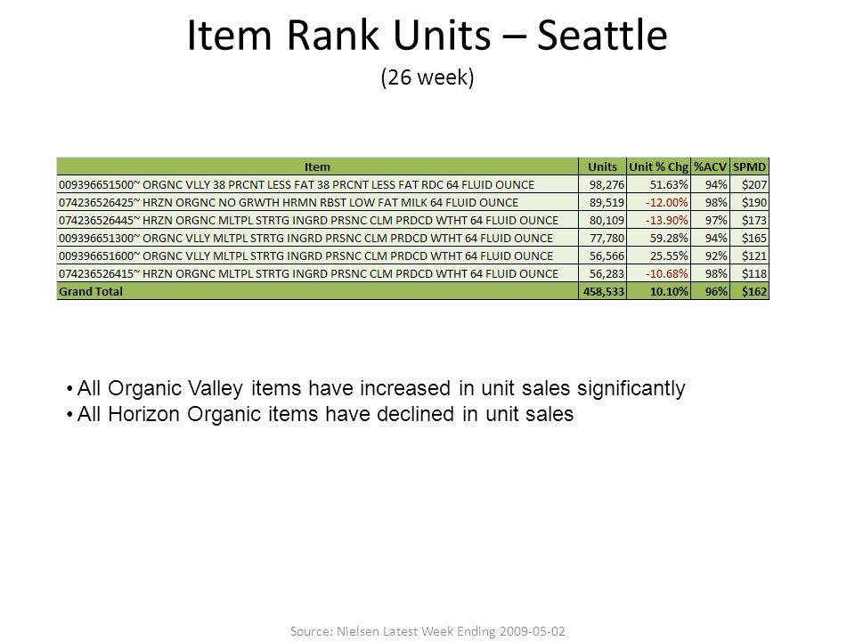 Item Rank Units – Seattle (26 week) All Organic Valley items have increased in unit sales significantly All Horizon Organic items have declined in unit sales Source: Nielsen Latest Week Ending 2009-05-02