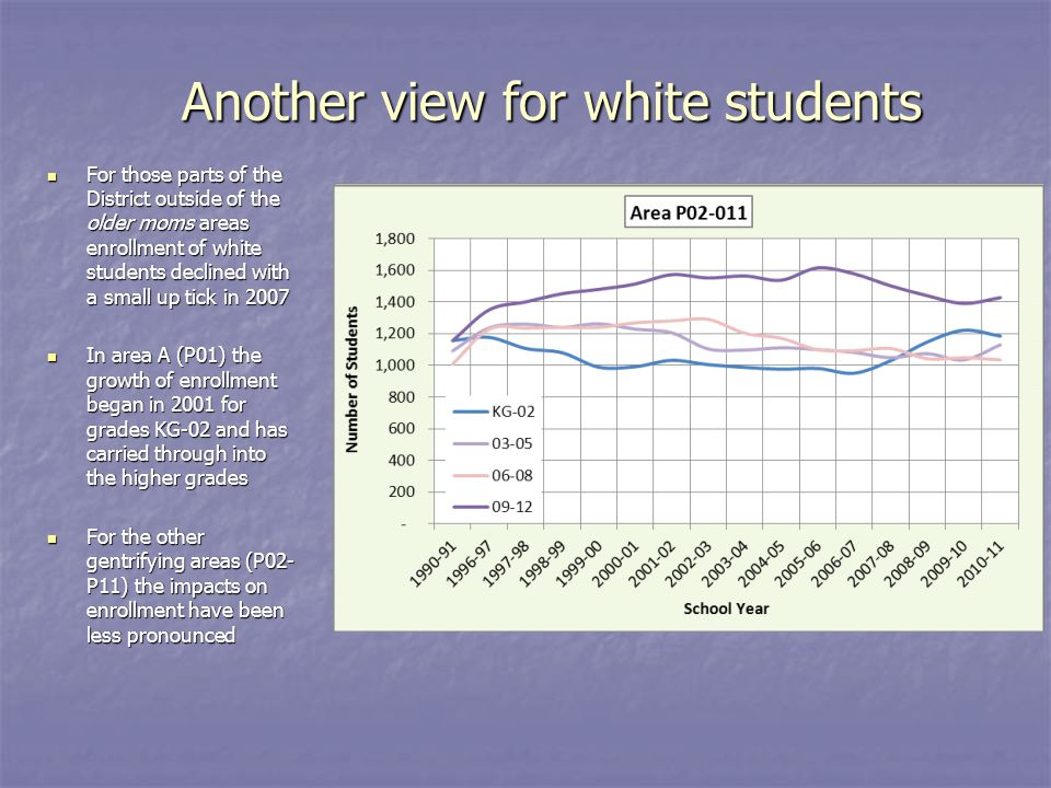 Another view for white students For those parts of the District outside of the older moms areas enrollment of white students declined with a small up tick in 2007 For those parts of the District outside of the older moms areas enrollment of white students declined with a small up tick in 2007 In area A (P01) the growth of enrollment began in 2001 for grades KG-02 and has carried through into the higher grades In area A (P01) the growth of enrollment began in 2001 for grades KG-02 and has carried through into the higher grades For the other gentrifying areas (P02- P11) the impacts on enrollment have been less pronounced For the other gentrifying areas (P02- P11) the impacts on enrollment have been less pronounced