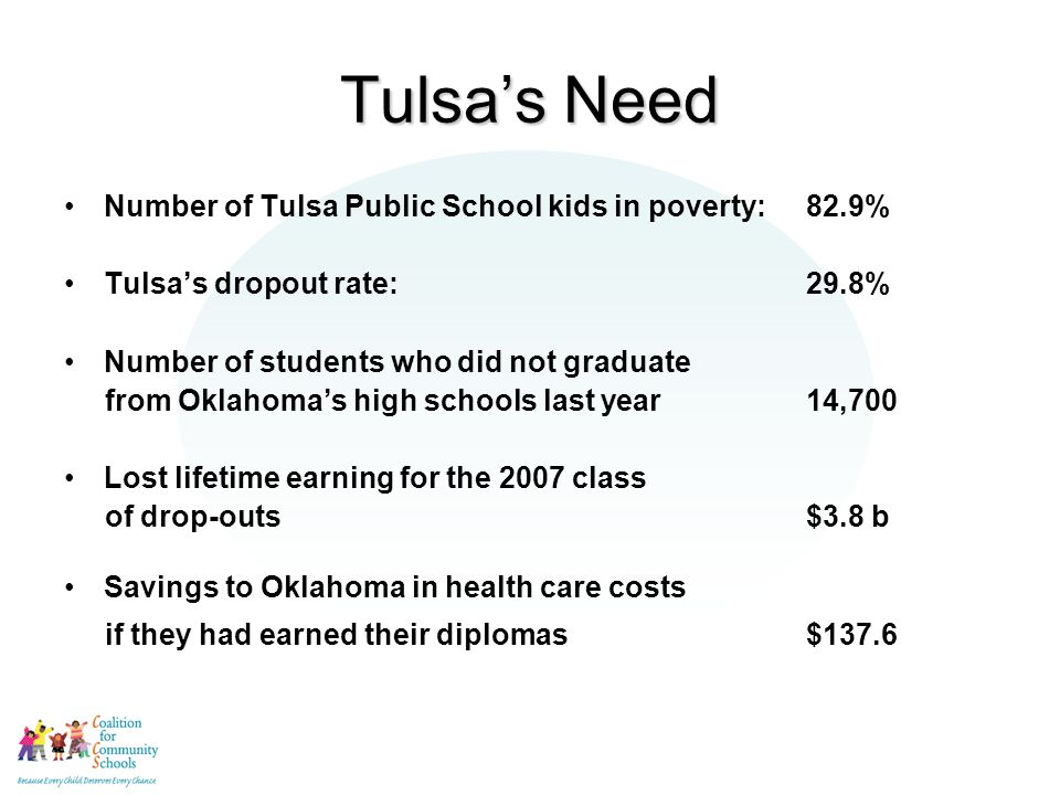 Tulsa's Need Number of Tulsa Public School kids in poverty:82.9% Tulsa's dropout rate:29.8% Number of students who did not graduate from Oklahoma's high schools last year14,700 Lost lifetime earning for the 2007 class of drop-outs$3.8 b Savings to Oklahoma in health care costs if they had earned their diplomas $137.6 mil