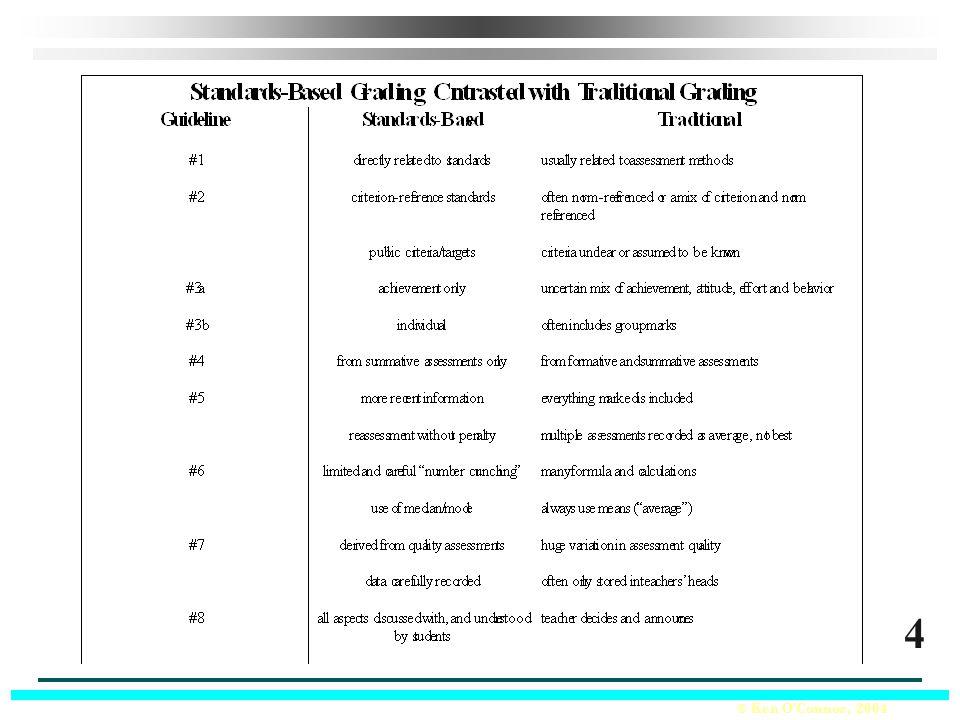 © Ken O'Connor, 2004 Sample Assessment Plan Formative Assessment for Unit 1 Summative Assessment for Unit 1 Guideline #4 33