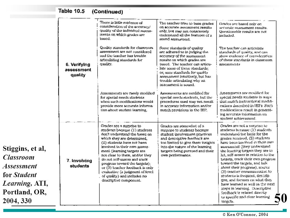 © Ken O'Connor, 2004 Stiggins, et al, Classroom Assessment for Student Learning, ATI, Portland, OR, 2004, 330 50