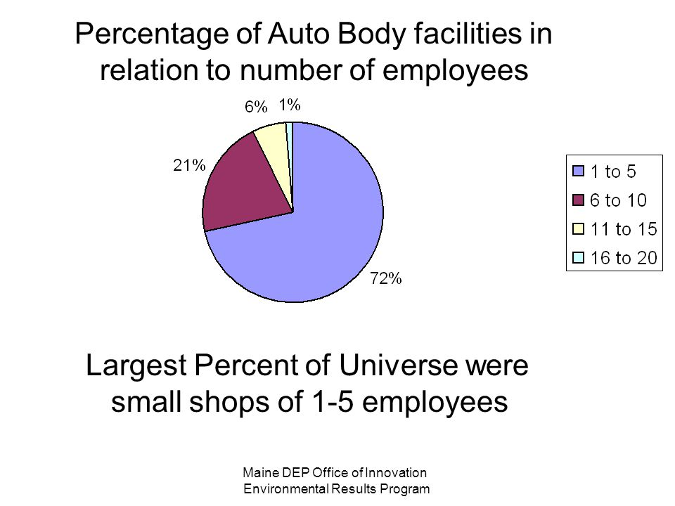 Percentage of Auto Body facilities in relation to number of employees Largest Percent of Universe were small shops of 1-5 employees Maine DEP Office of Innovation Environmental Results Program