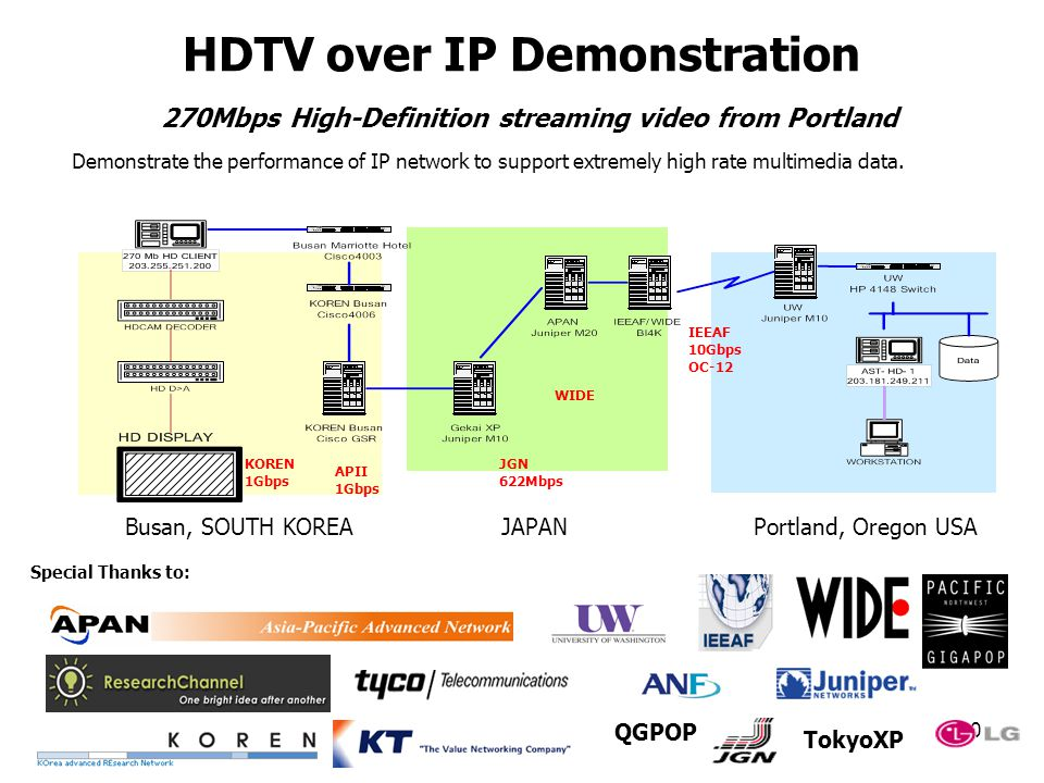10 HDTV over IP Demonstration 270Mbps High-Definition streaming video from Portland Demonstrate the performance of IP network to support extremely high rate multimedia data.